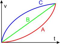 das diagramm beschreibt die bewegung von drei krpern welcher krper legt in der beobachten zeit den grten weg zurck - Gleichformige Bewegung Beispiele