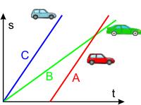 das diagramm zeigt fr die bewegung von drei autos den zusammenhang zwischen weg und zeit welche aussagen sind richtig - Gleichformige Bewegung Beispiele